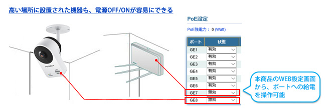 PoE給電機器の電源をON/OFF