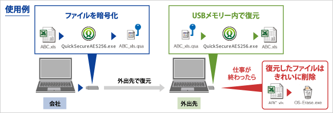 QuickSecureAES256のイメージ