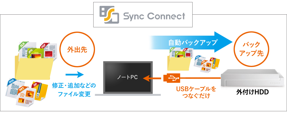 「Sync Connect」の動作イメージ