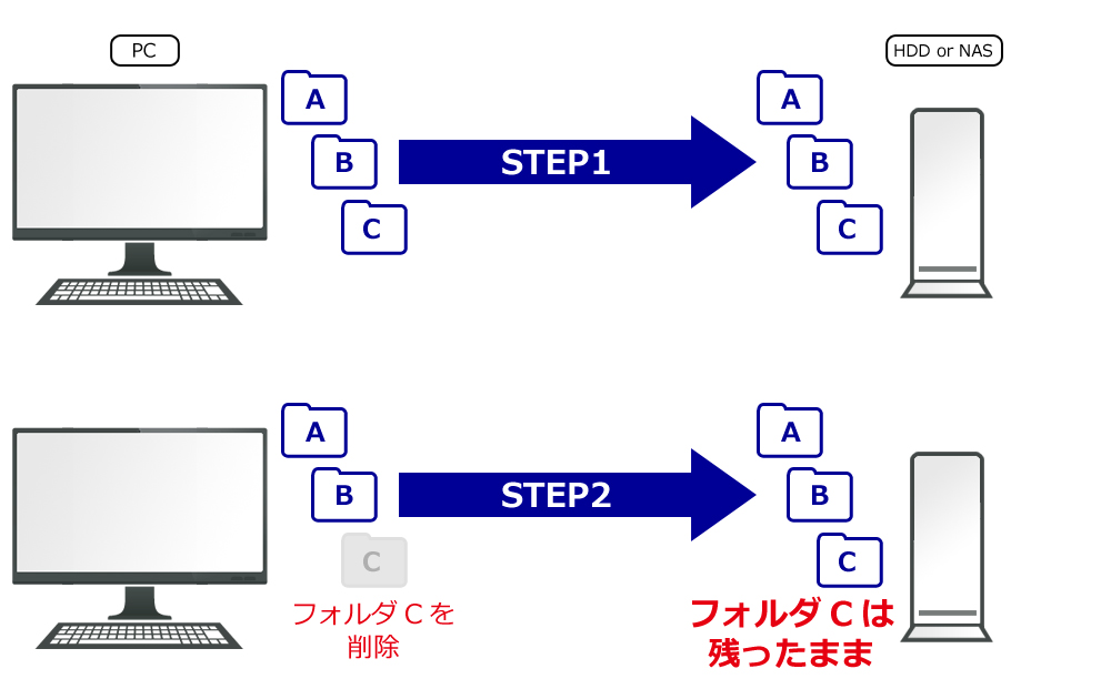Sync withの場合
